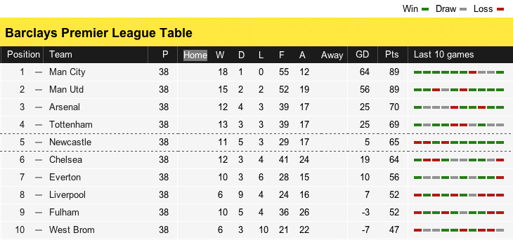 Old version of the BBC Football Table