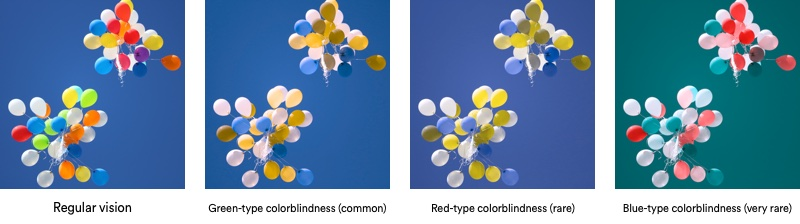The three main types of color blindness