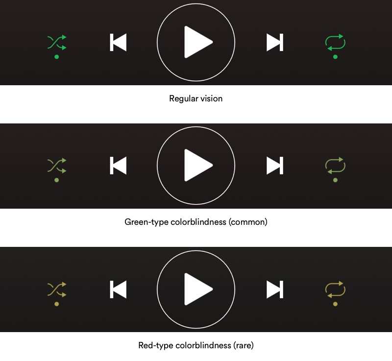 Simulated color blindness for the Spotify app
